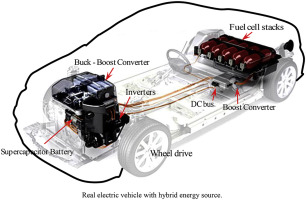 Energy management of PEM fuel cell/ supercapacitor hybrid power