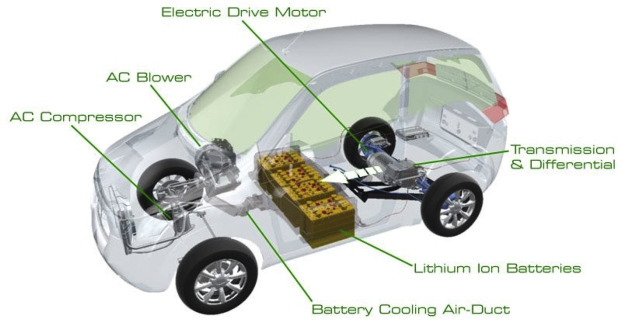 Developments of electric cars and fuel cell hydrogen electric cars ...