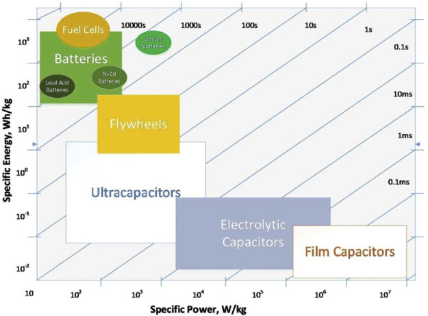 Developments of electric cars and fuel cell hydrogen
