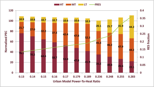 Power-to-Gas integration in the Transition towards Future
