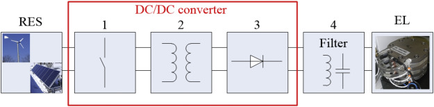 DC/DC converter topologies for electrolyzers: State-of-the-art and