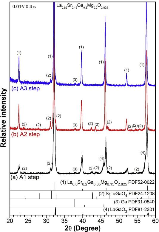 Electrical properties of La0 85Sr0 15Ga0 8Mg0 2O3−δ samples