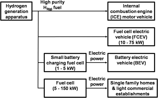 A new sustainable hydrogen clean energy paradigm - ScienceDirect