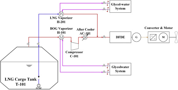 Comparative analysis of a hybrid propulsion using LNG-LH2