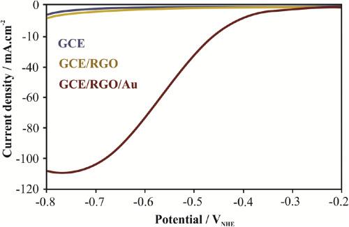 Electrocatalytic hydrogen production on GCE/RGO/Au hybrid electrode
