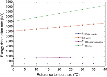 Thermodynamic performance assessment of ocean thermal energy