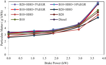 Evaluating combustion, performance and emission characteristics of