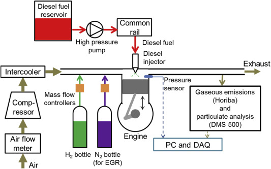Hydrogen-diesel fuel co-combustion strategies in light duty