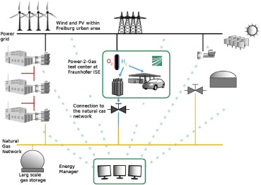 Power-to-gas in a smart city context – Influence of network ...