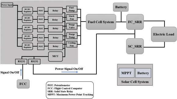 Design of an energy management technique for high endurance