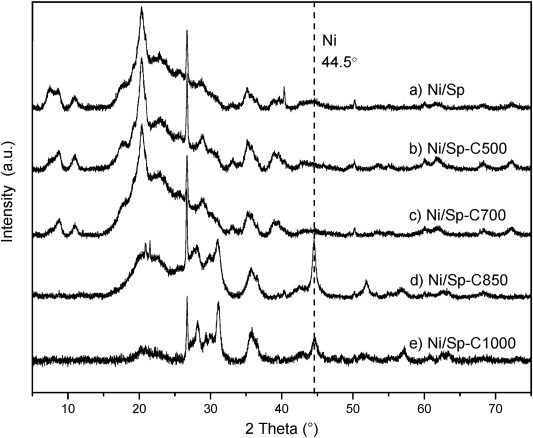 COx-free hydrogen production from ammonia decomposition over