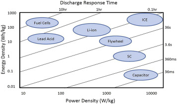 Stabilised control strategy for PEM fuel cell and supercapacitor