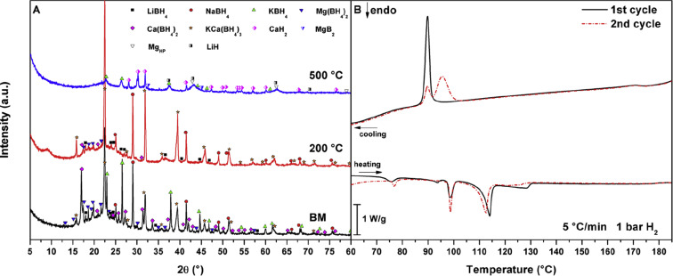 Phase stability and hydrogen desorption in a quinary equimolar