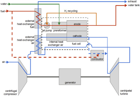 SOFC-APU systems for aircraft: A review - ScienceDirect