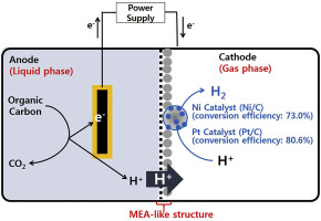 Transition metal/carbon nanoparticle composite catalysts as platinum