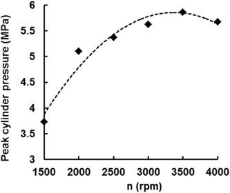 Experimental investigation of combustion characteristics and NOx