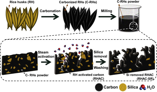 Effect Of Silica Removal And Steam Activation On Extra Porous