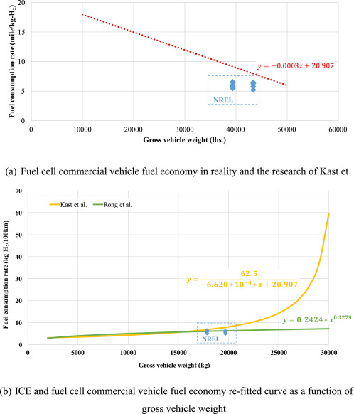 4e57641af84 The impact of fuel cell vehicle deployment on road transport ...
