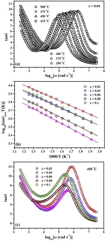 Structure and defect interaction mediated transport ... on