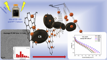 High performance electrocatalysts supported on graphene based