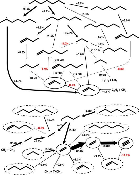 Combustion Properties Of N Heptanehydrogen Mixtures