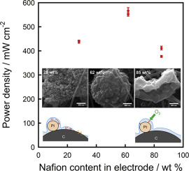Impact of ionomer resistance in nanofiber-nanoparticle