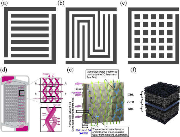 Numerical simulation for metal foam two-phase flow field of proton