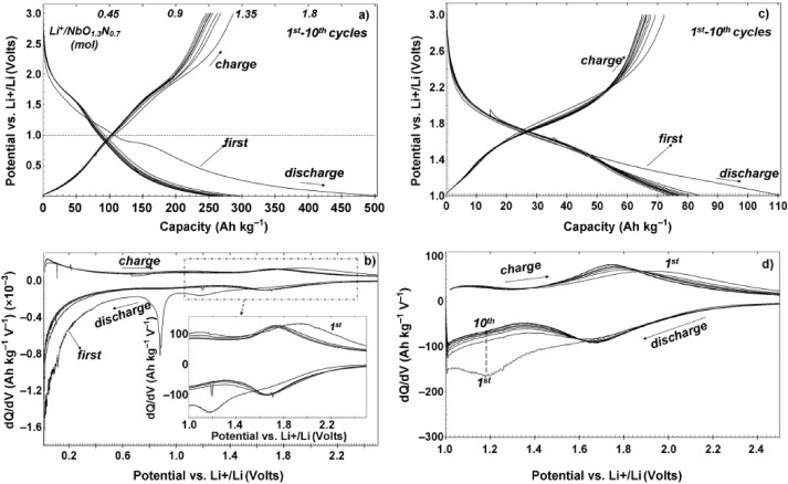High capacity conversion anodes in Li-ion batteries: A