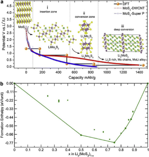 High capacity conversion anodes in Li-ion batteries: A review