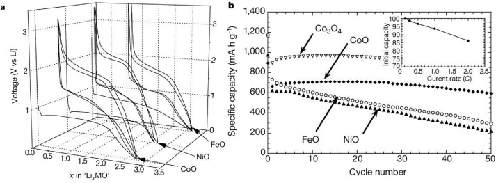 High capacity conversion anodes in Li-ion batteries: A ... on