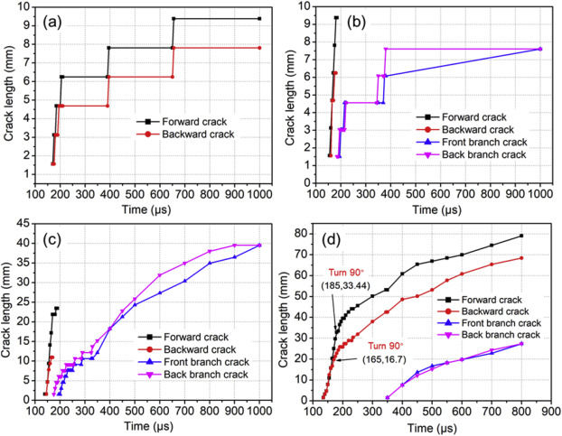 Dynamic response and crack propagation of pre-flawed square tube