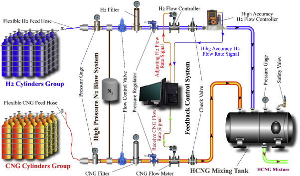 Experimental study of hydrogen enriched compressed natural gas (HCNG