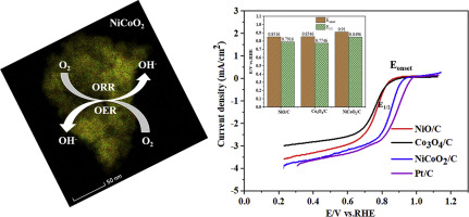 Highly active and stable bi-functional NiCoO2 catalyst for oxygen
