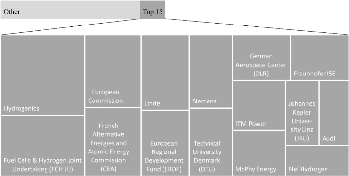 Weaknesses and drivers for power-to-X diffusion in Europe