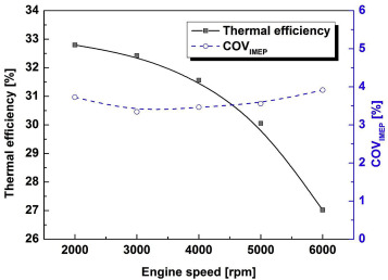 The effect of engine speed and cylinder-to-cylinder variations on