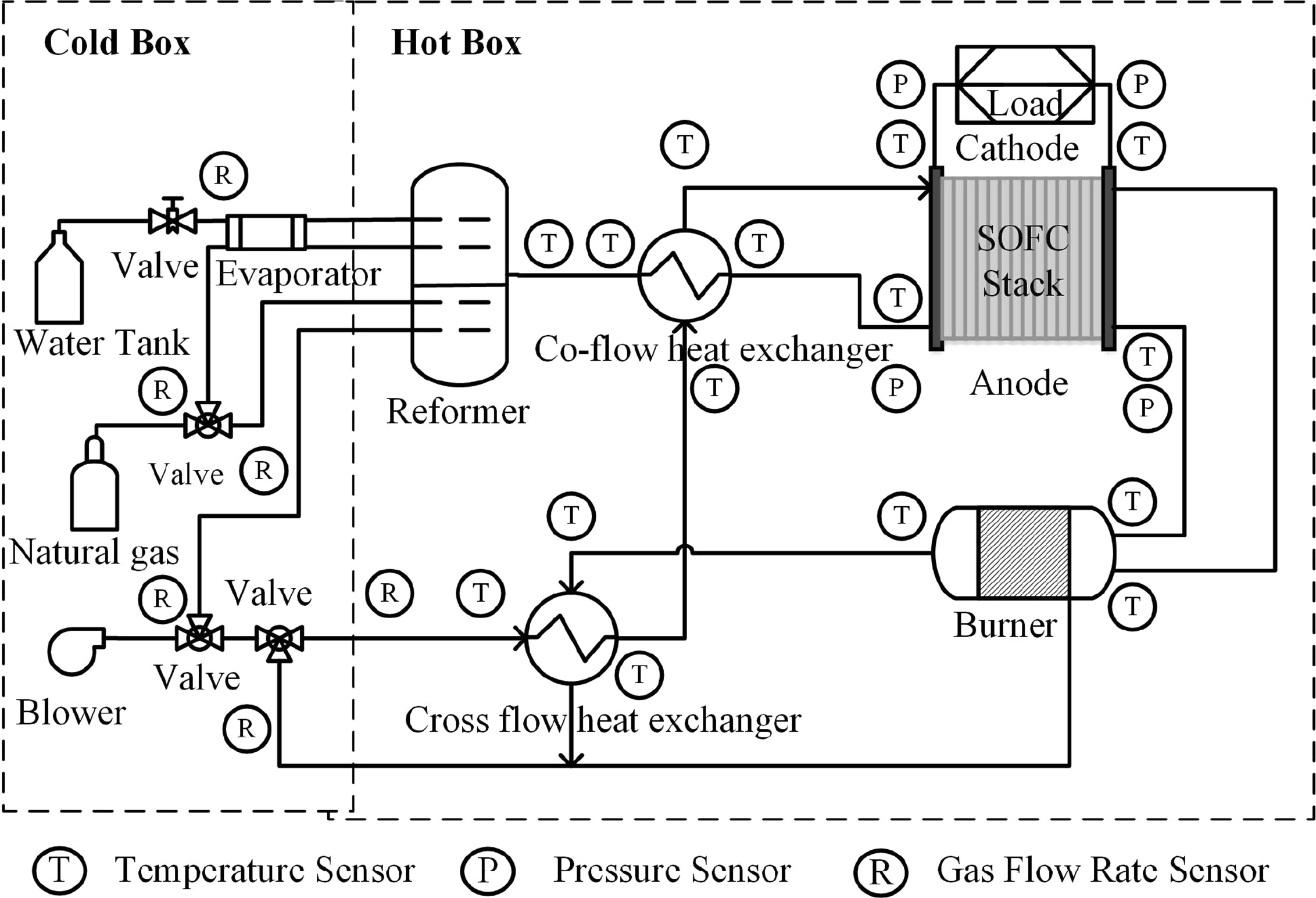fault-tolerant control for steam fluctuation in sofc system with reforming units