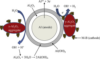 Hydrogen generation from Al-Water reaction promoted by M-B/γ