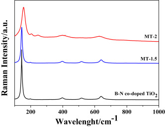 B–N co-doped black TiO2 synthesized via magnesiothermic