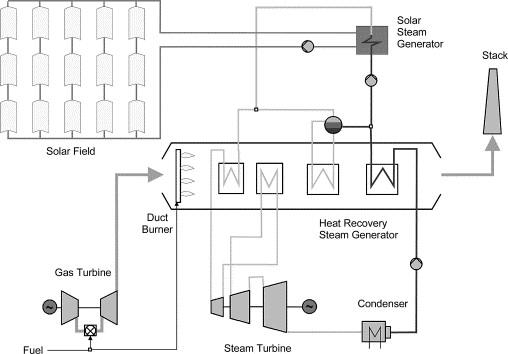 Trough Integration Into Power Plantsa Study On The Performance And