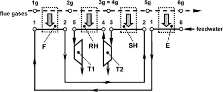 Oxygen-enriched combustion in supercritical steam boilers