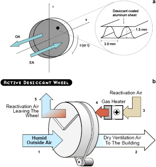 Schematic Diagram Of The Rotary Desiccant Wheel And Its Air Streams (a,b).
