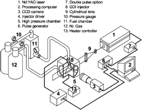 Spray And Combustion Characterization For Internal Combustion
