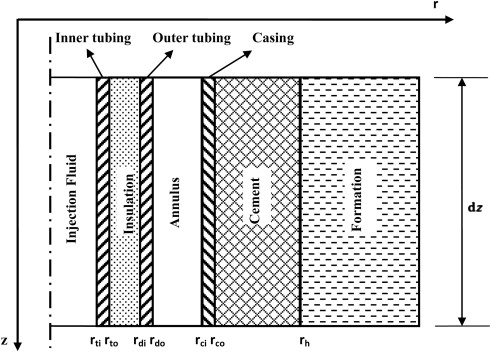 A novel analytical transient heat conduction time function for heat schematic diagram of steam injection well greentooth Gallery