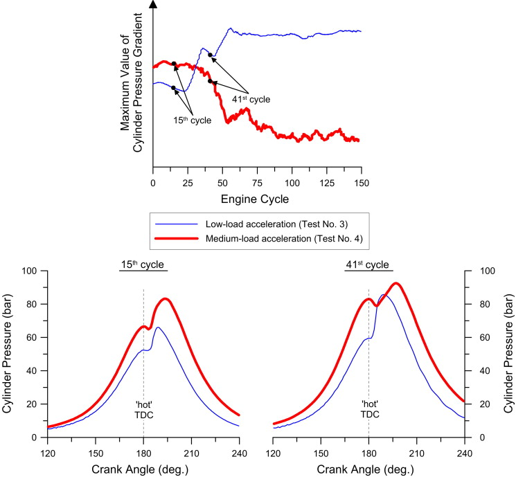 Experimental Study Of Combustion Noise Radiation During Transient