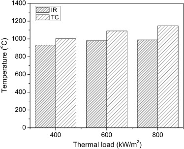 Porous burners for low emission combustion: An experimental ...