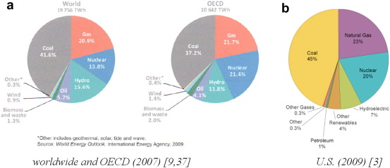 Environmental impact and cost analysis of coal versus nuclear power