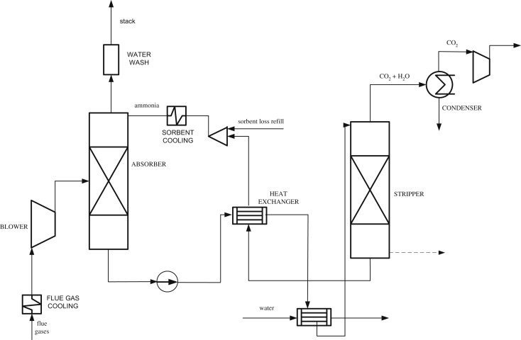 Analysis Of Gas Turbine Combined Heat And Power System For Carbon