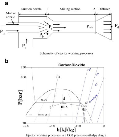 Investigation On Performance Of Variable Geometry Ejectors For Co2