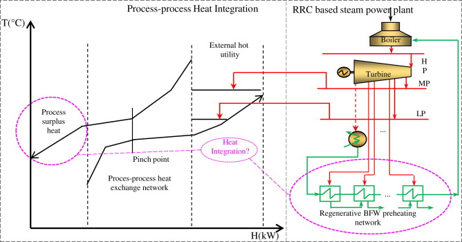 Heat Integration Of Regenerative Rankine Cycle And Process Surplus