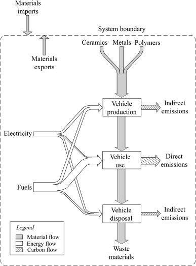Energy Use And Co2 Emissions Reduction Potential In Passenger Car